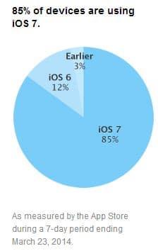 iOS 7 adoption