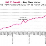 iOS 7.1 growth