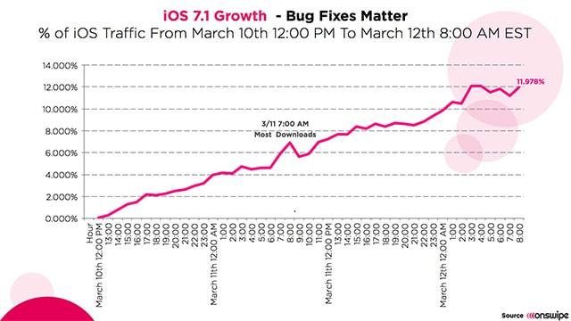 iOS 7.1 growth