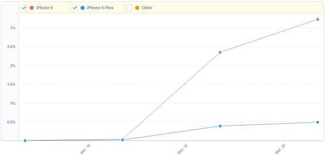 iPhone 6 Adoption rate