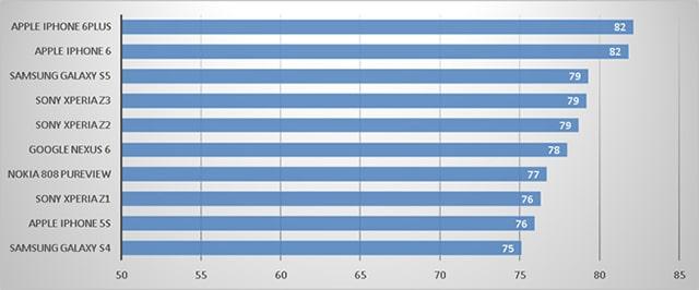 Best smartphone cameras chart