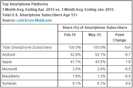 Mobile OS marketshare feb-may 2015