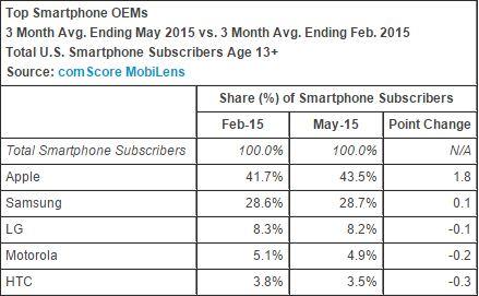 Smartphone marketshare feb-may 2015
