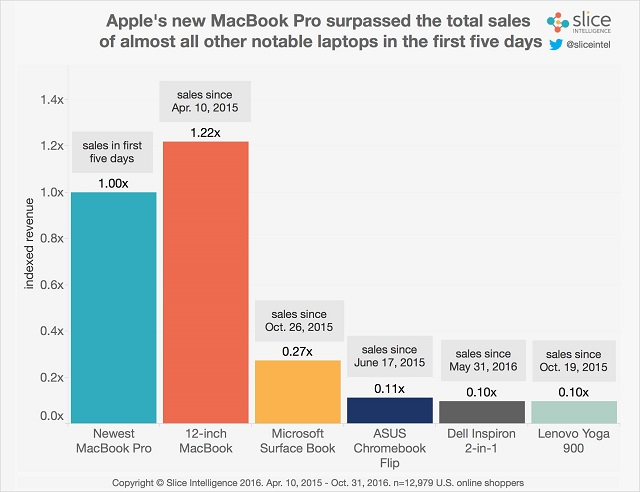 macbook-pro-vs-windows-sales