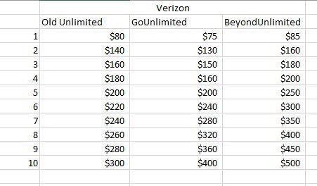 How to get the good old Verizon February Unlimited Data plan